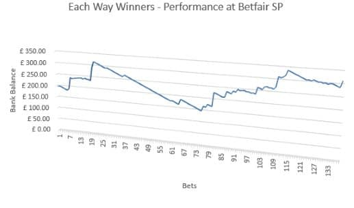 Each Way Winners - Performance @ BSP
