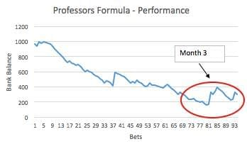 Professor's Formula - Performance