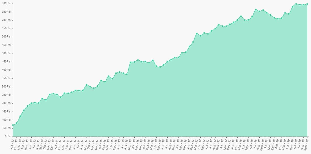 Overpriced Horse Tips review graph