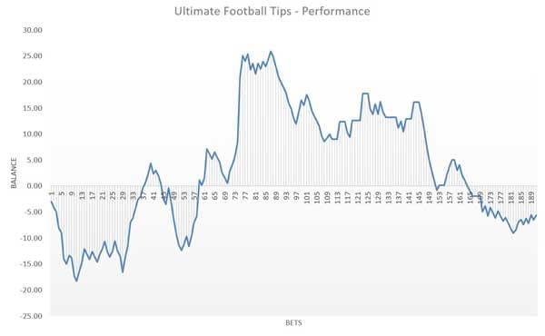Ultimate Football Tips review results graph