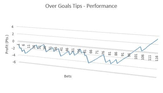 Over Goals Tips - Performance