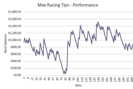 Max Racing Tips - Performance
