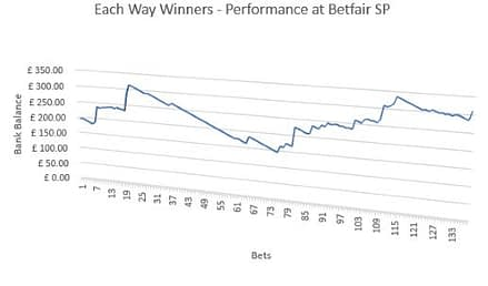 Each Way Winners - Performance at Betfair SP