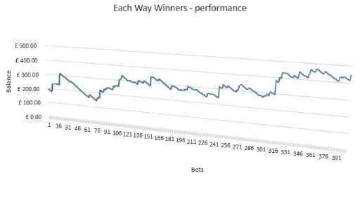 Each Way Winners Performance