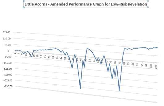 Little Acorns - Amended Performance Chart for Revelation Staking