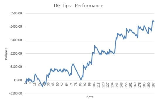 DG Tips review