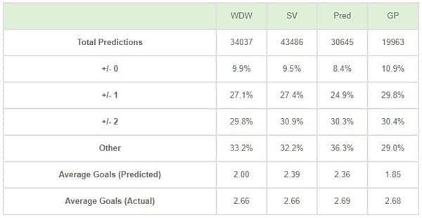 Goal Profits score predictions