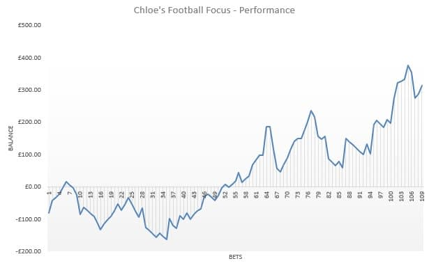Chloes Football Focus review results
