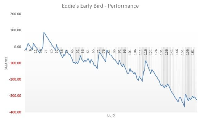Eddie's Early Bird results graph