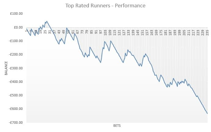 Top Rated Runners review
