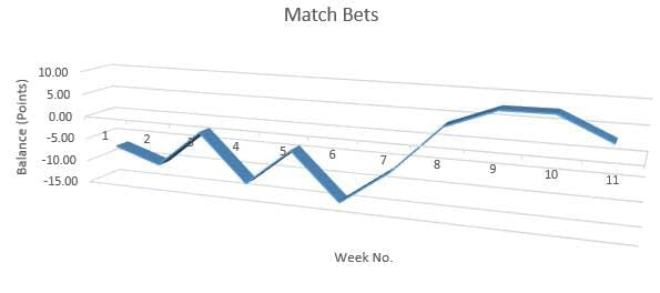 Match Bets Performance, Weeks 1 To 11